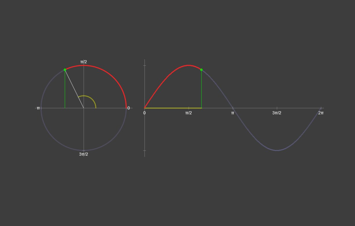 Approximating the Sine Function