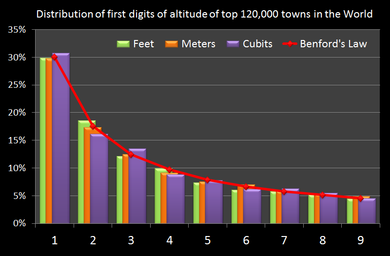Benford's Law - Distribution of First Digit of 120,000 City Elevations