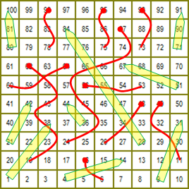 Mathematical Analysis Of Chutes And Ladders