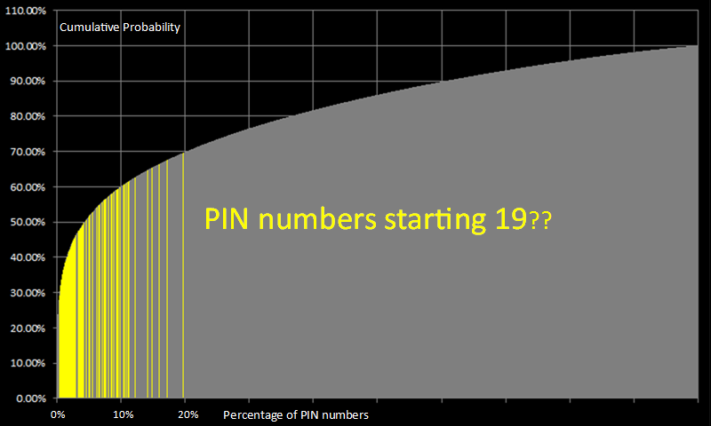 PIN number analysis